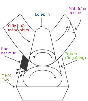 Kỹ thuật In Ống Đồng