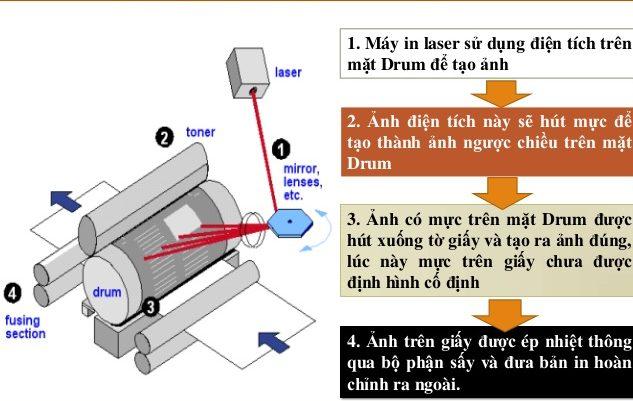 Nguyên lý in laser