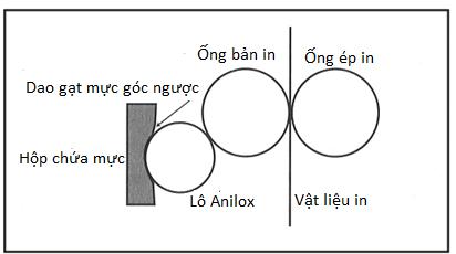 Hệ thống cấp mực một trục loại hộp mực kín: trục anilox và dao gạt mực